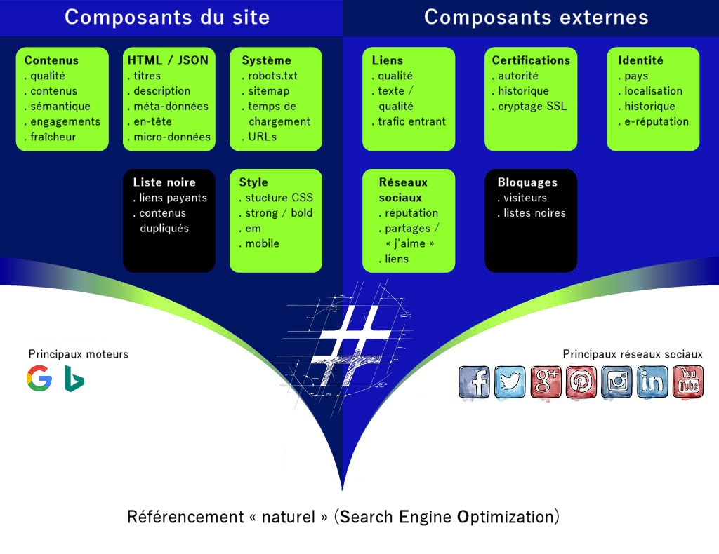 SEO (Search Engine Optimization) ou référencement naturel du #TerritoireDigital